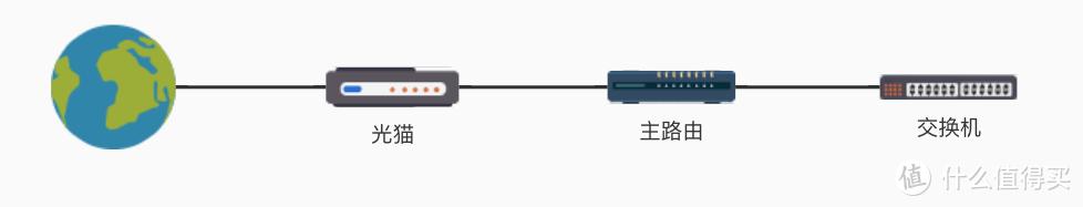 最普遍的网络拓扑图