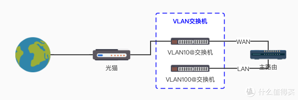 使用管理型交换机的VLAN功能